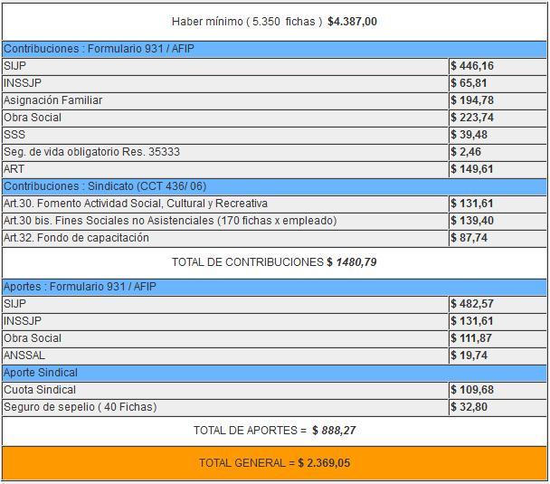 Escala Salarial Spt